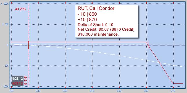 Normal Call Condor