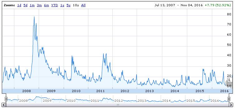 10 year VIX chart