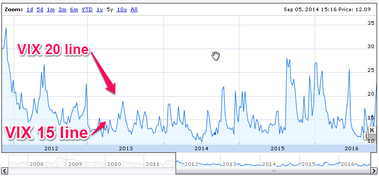 5 year VIX chart